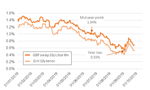 Figure 1 UK 10 year Gilt rates and LIBOR Swap Rates