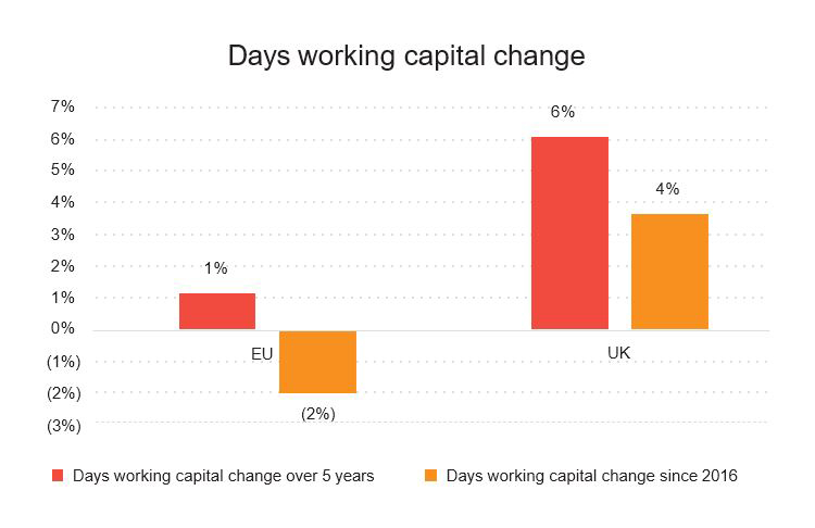 Days working capital change