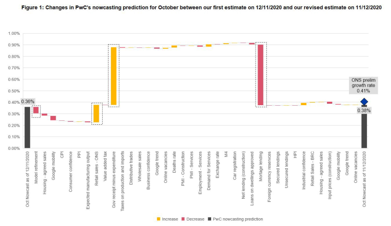 Figure 1: Changes in PwC's nowcasting prediction for October between our first estimate on 12/11/2020 and our revised estimate on 11/12/2020