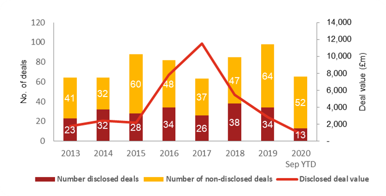M&A activity during 2020