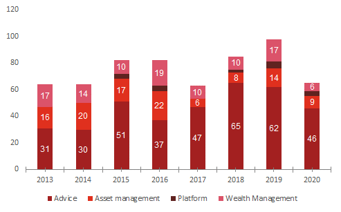 Overview of activity by sub-sector